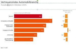 Vertrauen Automobilbranche 2016